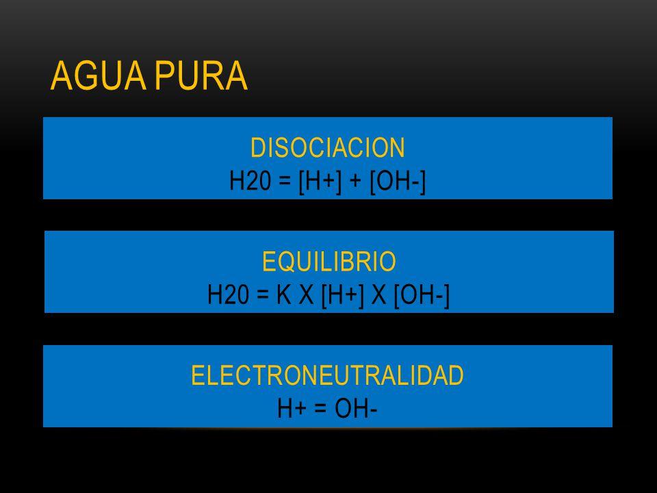 AGUA PURA DISOCIACION H20 = [H+] + [OH-] EQUILIBRIO